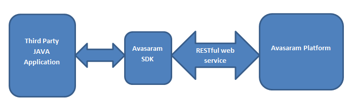 Avasaram Web Services JAVA SDK